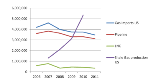 US gas production