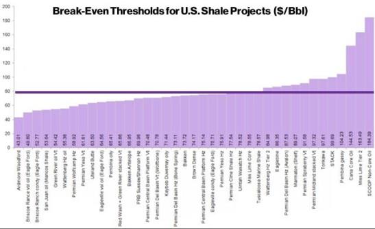 Oil Price Break Even Shale
